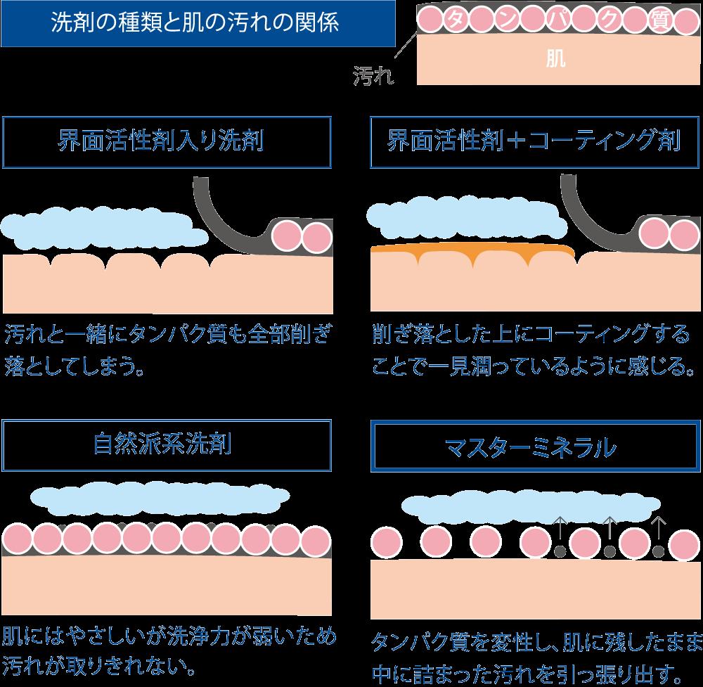 洗剤の種類と肌の汚れの関係